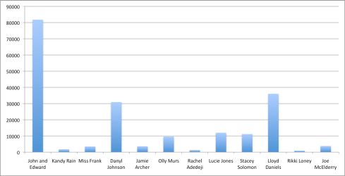 XFac graph